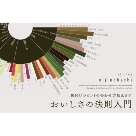 味覚のデザインを習得する「おいしさの法則」ワークショップ at momoyori